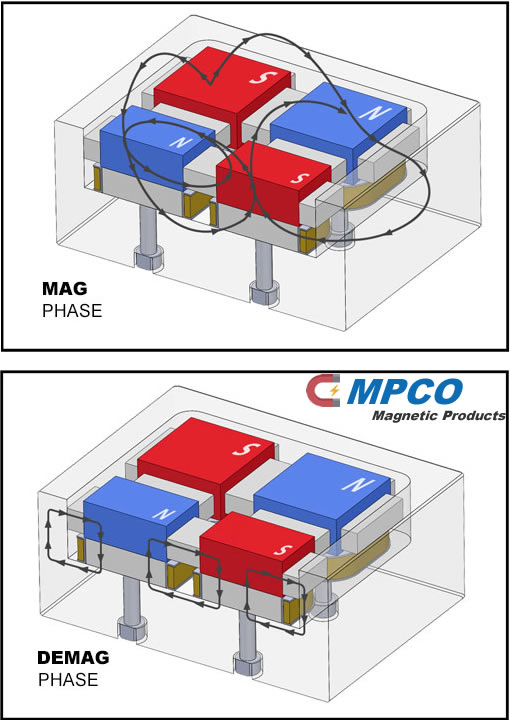 Electro Permanent Magnet (EPM) MAG and DEMAG